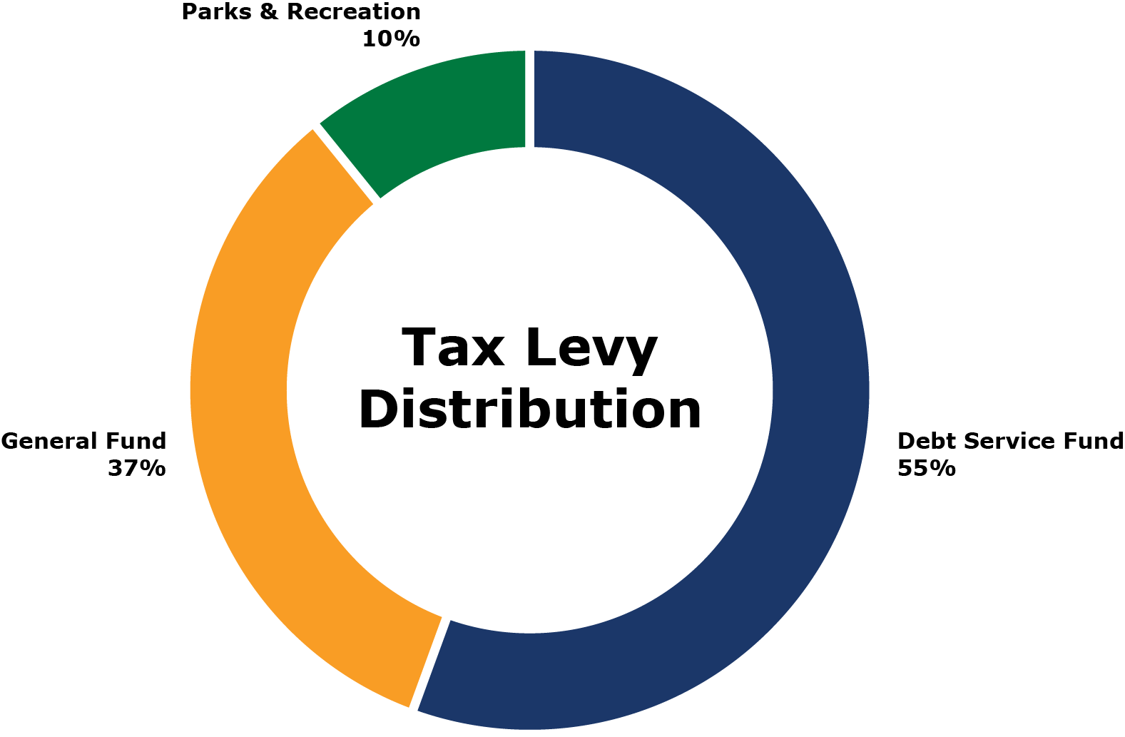 Tax Levy Distribution Graph